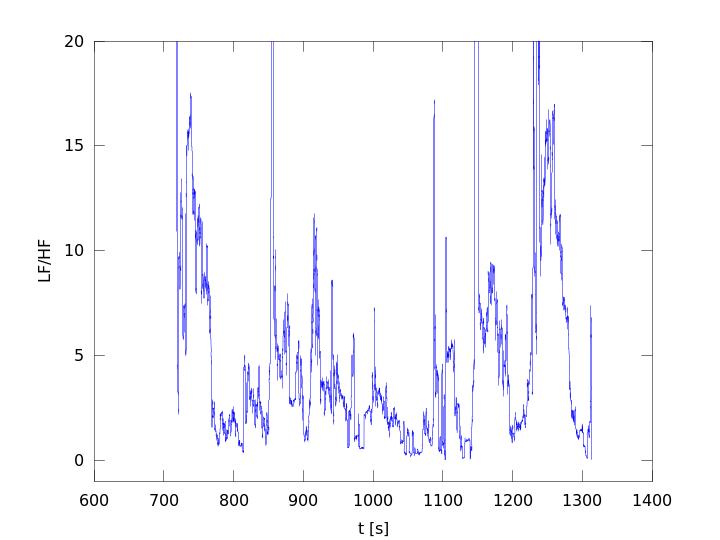 LF/HF index