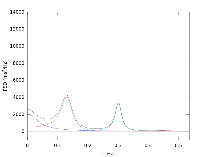 spectral components at t=1220s