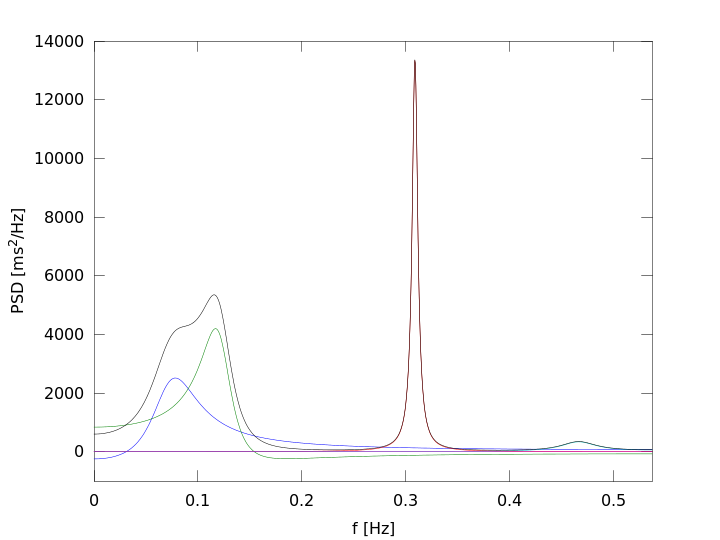 spectral components at t=900s